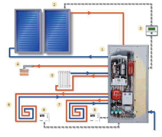 Condensazione ad alta efficienza  EasyBiz Servizi