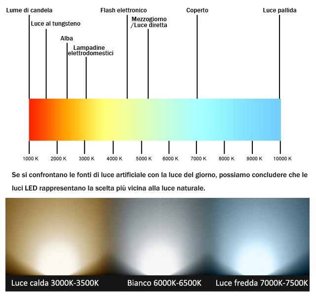 Illuminazione led easybiz servizi - Scale di colore ...