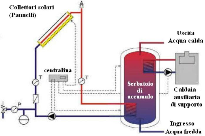 Cos e come funziona il solare termico easybiz servizi - Serpentina scaldabagno ...